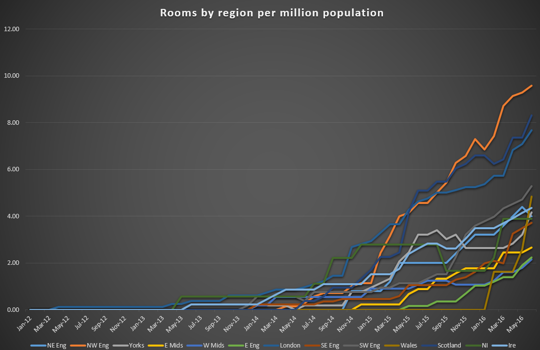 roompercapitaperregion.png